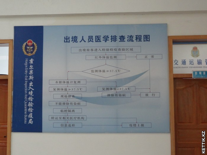 Китайская блок-схема